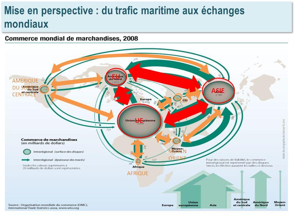 Mise en perspective : du trafic maritime aux échanges mondiaux EU UE ASIE CEI MOYEN ORIENT AFRIQUE AMERIQUE DU SUD ET CENTRALE