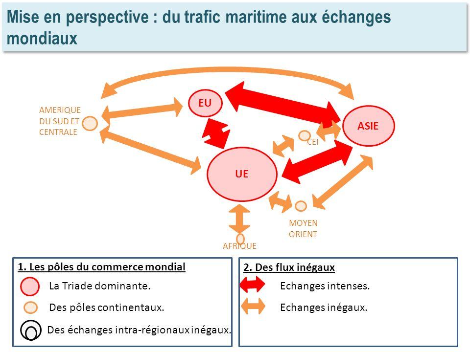 Mise en perspective : du trafic maritime aux échanges mondiaux EU UE ASIE CEI MOYEN ORIENT AFRIQUE AMERIQUE DU SUD ET CENTRALE 1. Les pôles du commerc