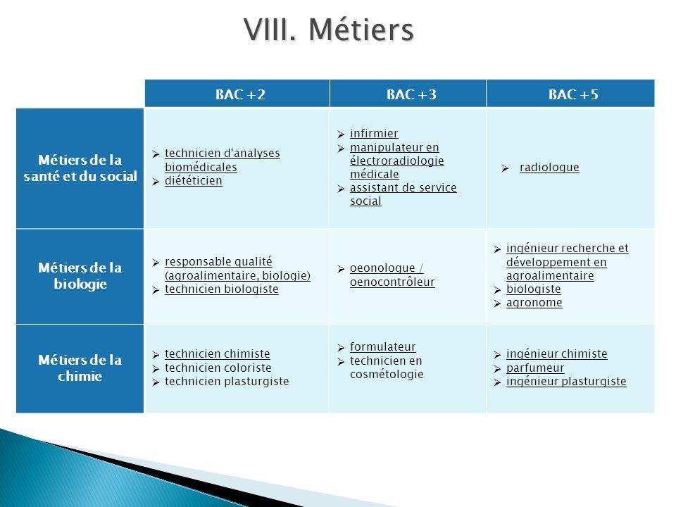BAC +2BAC +3BAC +5 Métiers de la santé et du social technicien d'analyses biomédicales technicien d'analyses biomédicales diététicien infirmier manipu