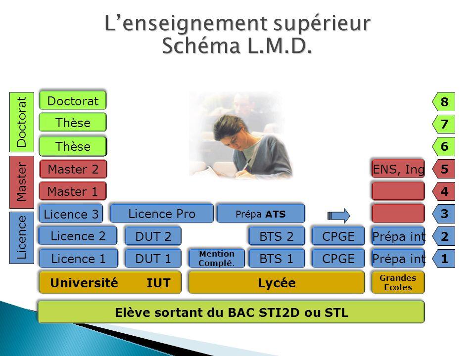 Université IUT Licence Pro Lycée Prépa ATS 1 2 3 4 5 6 7 8 Licence Master Doctorat Prépa int ENS, Ing Grandes Ecoles Licence 3 Master 1 Thèse Master 2