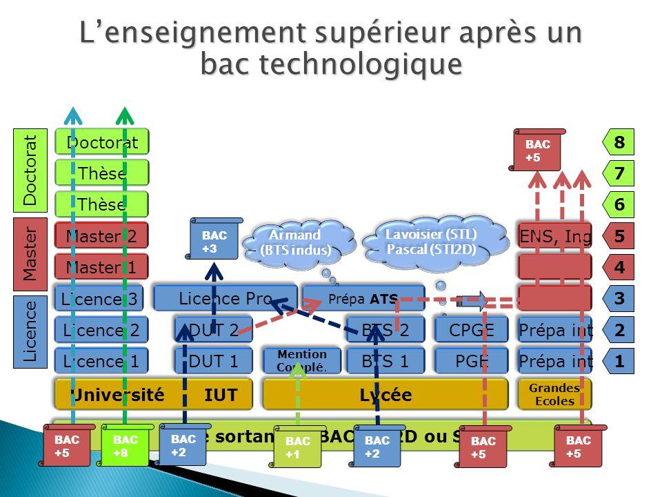 Lavoisier (STL) Pascal (STI2D) Lavoisier (STL) Pascal (STI2D) Université IUT Licence Pro Lycée Prépa ATS 1 2 3 4 5 6 7 8 Licence Master Doctorat Prépa