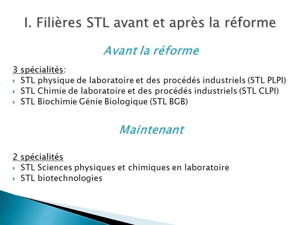 Avant la réforme 3 spécialités 3 spécialités: STL physique de laboratoire et des procédés industriels (STL PLPI) STL Chimie de laboratoire et des proc