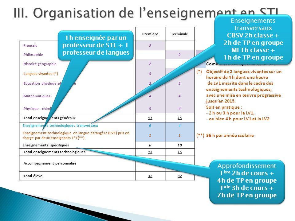PremièreTerminale Français3 Philosophie 2 Commun STI et STL Histoire géographie2 Communs aux 2 spécialités de STL Langues vivantes (*)33 (*)Objectif d