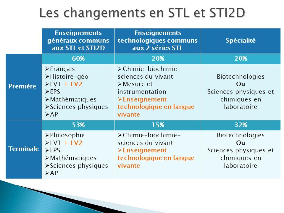 Enseignements généraux communs aux STL et STI2D Enseignements technologiques communs aux 2 séries STL Spécialité Première 60%20% Français Histoire-géo