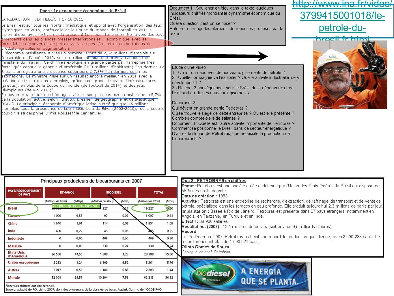Doc 2 : PETROBRAS en chiffres Statut : Petrobras est une société créée et détenue par lUnion des États fédérés du Brésil qui dispose de 55 % des droits de vote.