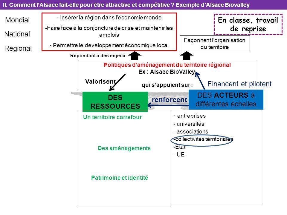 Politiques daménagement du territoire régional Ex : Alsace BioValley, qui sappuient sur : - entreprises - universités - associations -collectivités te