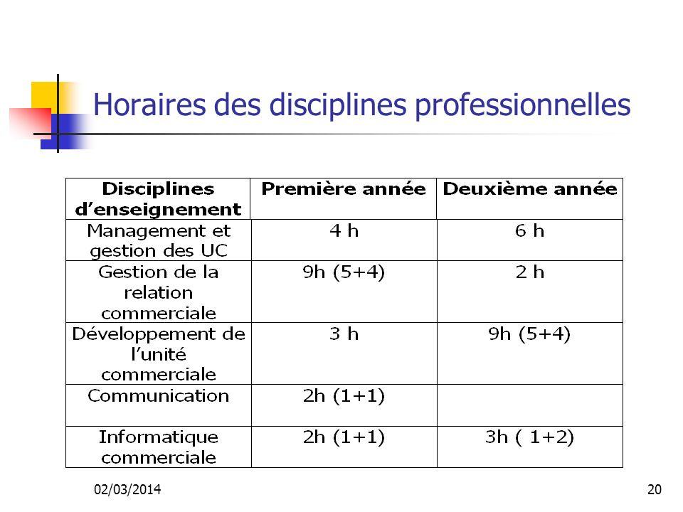 02/03/201419 Formation à la recherche et à l exploitation de l information commerciale Cours de DUC Cours de GRC Cours dinformatique Stage de première