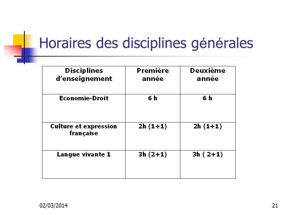 02/03/201420 Horaires des disciplines professionnelles