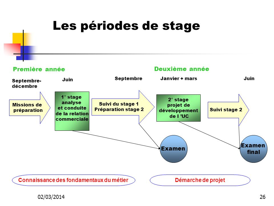 02/03/201425 Durée des stages 1ère année: 8 semaines de stage et 5 journées de missions préparatoires 2ème année: 5 semaines de stages et 5 journées d