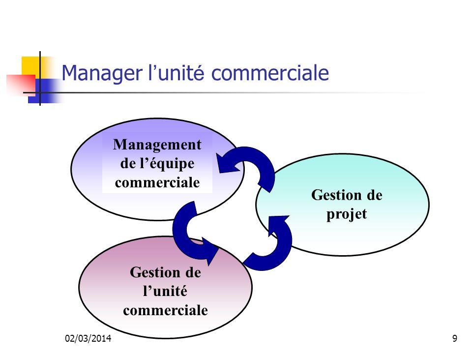 02/03/20149 Manager l unit é commerciale Management de léquipe commerciale Gestion de projet Gestion de lunité commerciale