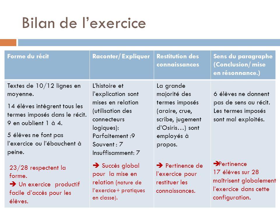 Bilan de lexercice Forme du récitRaconter/ ExpliquerRestitution des connaissances Sens du paragraphe (Conclusion/ mise en résonnance.) Textes de 10/12 lignes en moyenne.