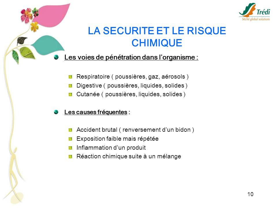 10 LA SECURITE ET LE RISQUE CHIMIQUE Les voies de pénétration dans lorganisme : Respiratoire ( poussières, gaz, aérosols ) Digestive ( poussières, liq