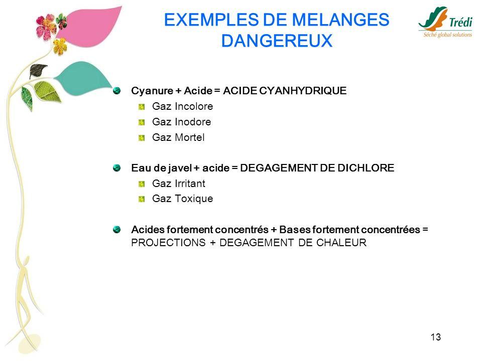 13 EXEMPLES DE MELANGES DANGEREUX Cyanure + Acide = ACIDE CYANHYDRIQUE Gaz Incolore Gaz Inodore Gaz Mortel Eau de javel + acide = DEGAGEMENT DE DICHLO