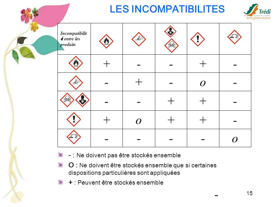 15 o---- -++o+ -++-- -o-+- -+--+ Incompatibilit é entre les produits - LES INCOMPATIBILITES - : Ne doivent pas être stockés ensemble O : Ne doivent êt