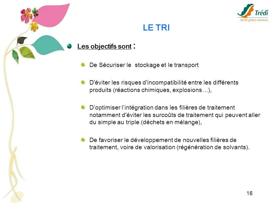 16 LE TRI Les objectifs sont : De Sécuriser le stockage et le transport D'éviter les risques d'incompatibilité entre les différents produits (réaction