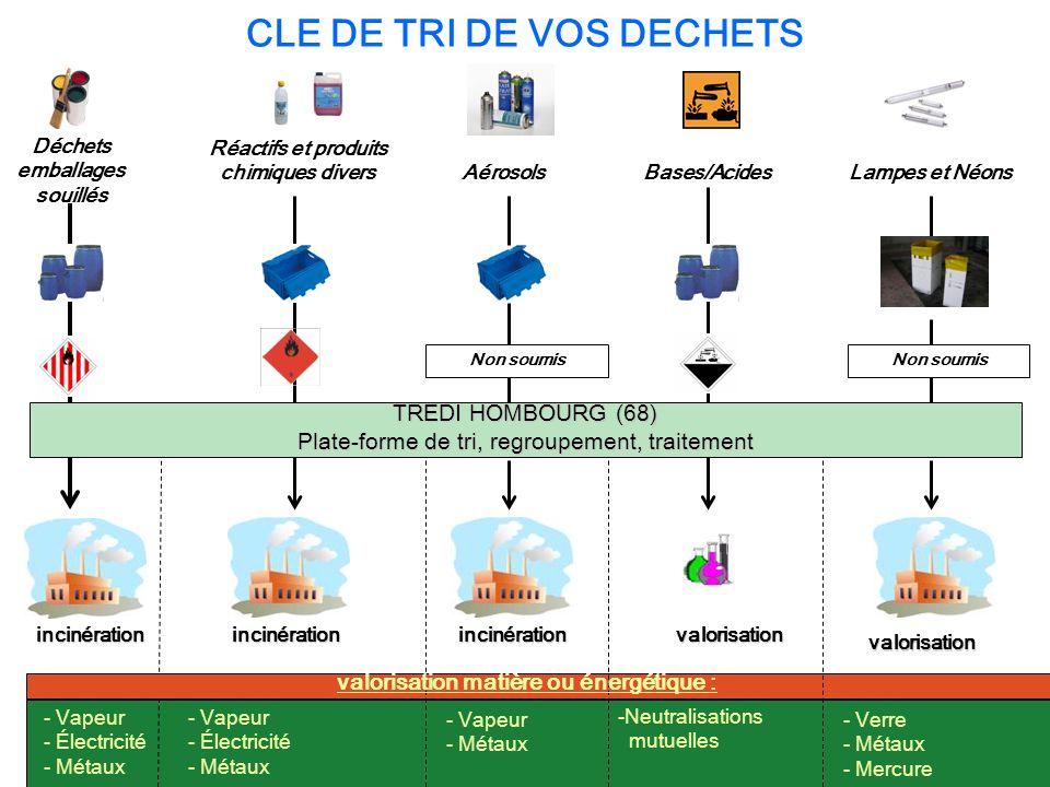 CLE DE TRI DE VOS DECHETS Déchets emballages souillés Réactifs et produits chimiques divers AérosolsBases/AcidesLampes et Néons incinération - Vapeur