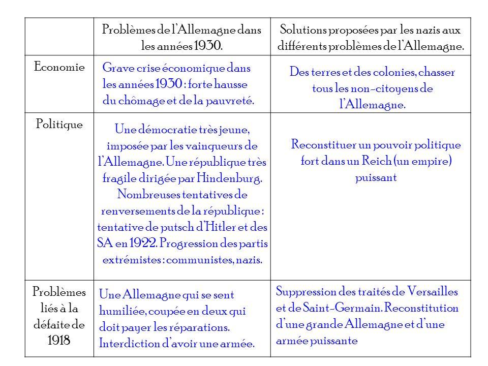Problèmes de lAllemagne dans les années 1930. Solutions proposées par les nazis aux différents problèmes de lAllemagne. Economie Politique Problèmes l