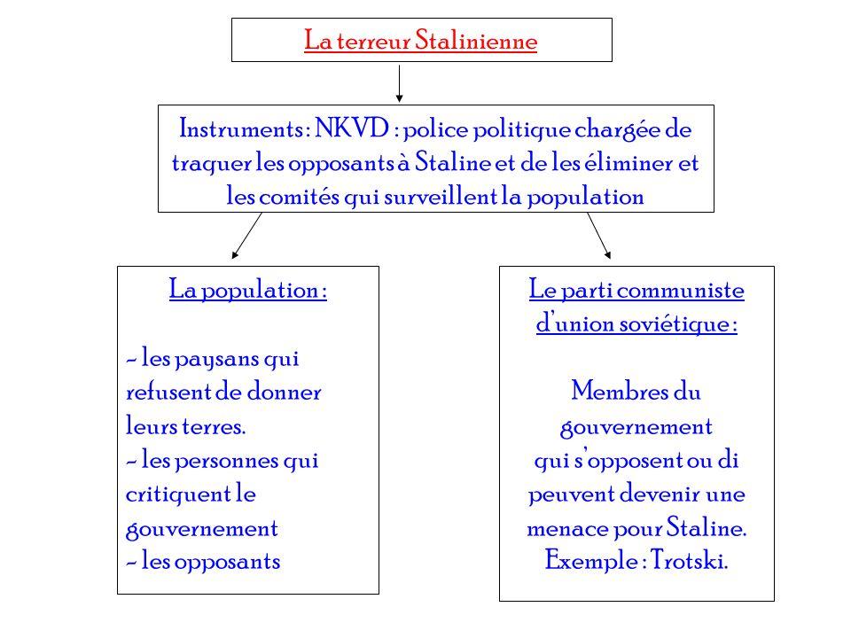 La terreur Stalinienne Instruments : NKVD : police politique chargée de traquer les opposants à Staline et de les éliminer et les comités qui surveill