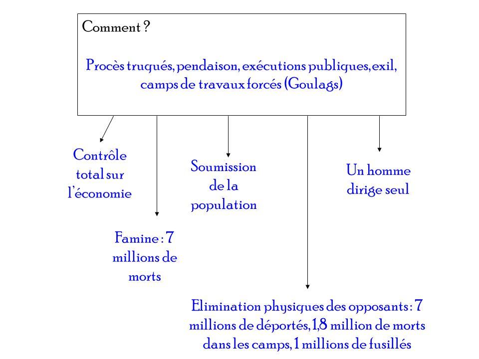 Comment ? Procès truqués, pendaison, exécutions publiques, exil, camps de travaux forcés (Goulags) Contrôle total sur léconomie Famine : 7 millions de