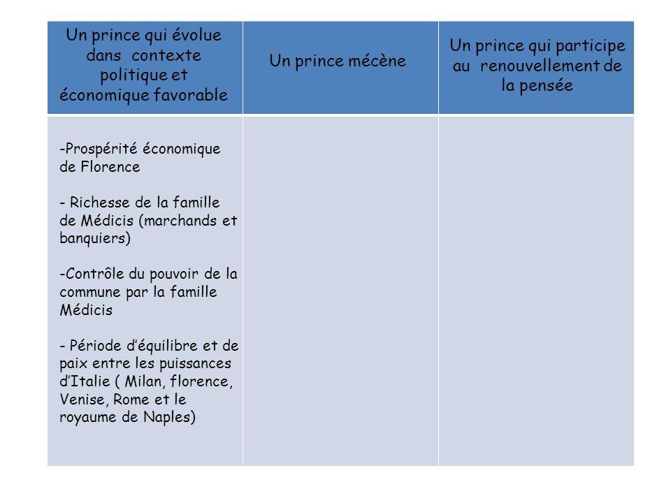 Un prince qui évolue dans contexte politique et économique favorable Un prince mécène Un prince qui participe au renouvellement de la pensée -Prospéri
