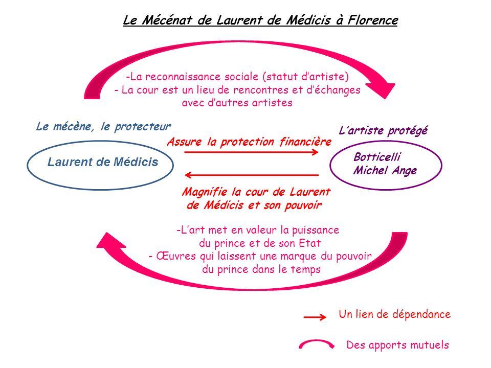 Le Mécénat de Laurent de Médicis à Florence Laurent de Médicis Le mécène, le protecteur Botticelli Michel Ange Lartiste protégé Assure la protection f