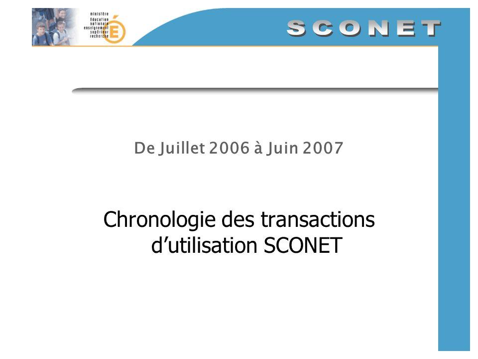 De Juillet 2006 à Juin 2007 Chronologie des transactions dutilisation SCONET