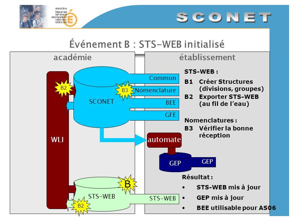 Événement B : STS-WEB initialisé établissementacadémie SCONET CommunNomenclatureBEEGFE GEP automate STS-WEB WLI B STS-WEB : B1Créer Structures (divisions, groupes) B2Exporter STS-WEB (au fil de leau) Nomenclatures : B3Vérifier la bonne réception B2 B3 Résultat : STS-WEB mis à jour GEP mis à jour BEE utilisable pour AS06