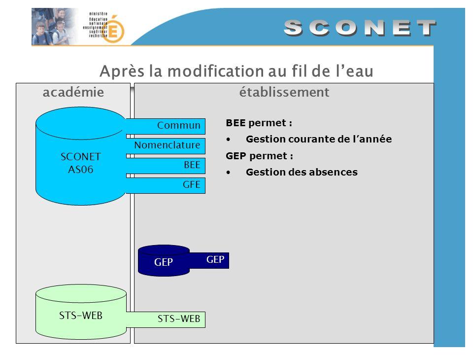 Après la modification au fil de leau établissementacadémie SCONET AS06 CommunNomenclatureBEEGFE GEP STS-WEB BEE permet : Gestion courante de lannée GEP permet : Gestion des absences