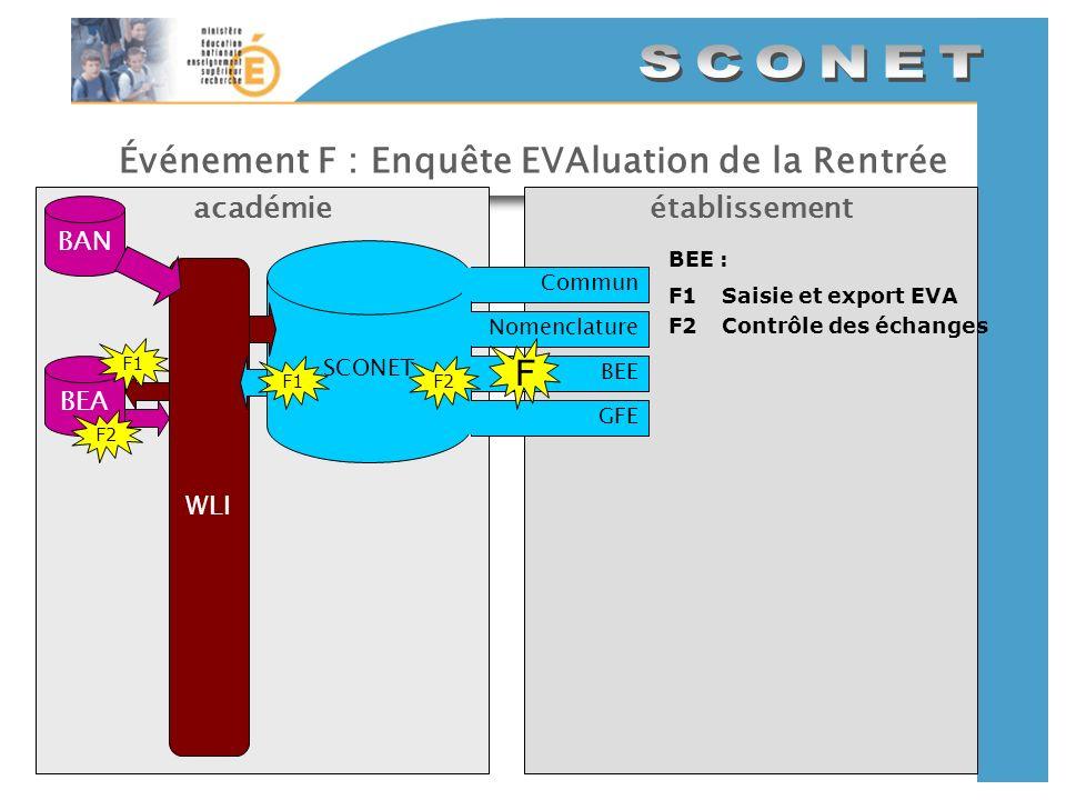 Événement F : Enquête EVAluation de la Rentrée établissementacadémie SCONET CommunNomenclatureBEEGFE BAN WLI F BEE : F1Saisie et export EVA F2Contrôle des échanges F1 BEA F1 F2