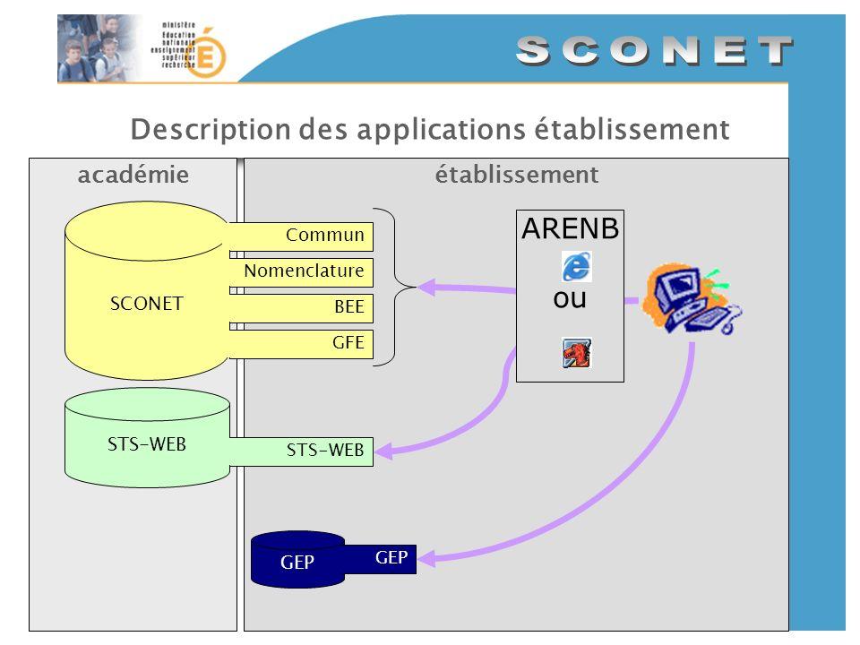 Description des applications établissement établissementacadémie SCONET CommunNomenclatureBEEGFE GEP STS-WEB ARENB ou