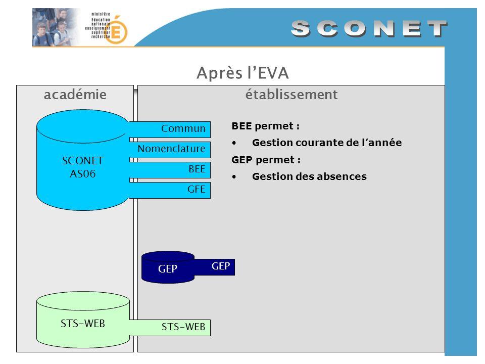 Après lEVA établissementacadémie SCONET AS06 CommunNomenclatureBEEGFE GEP STS-WEB BEE permet : Gestion courante de lannée GEP permet : Gestion des absences