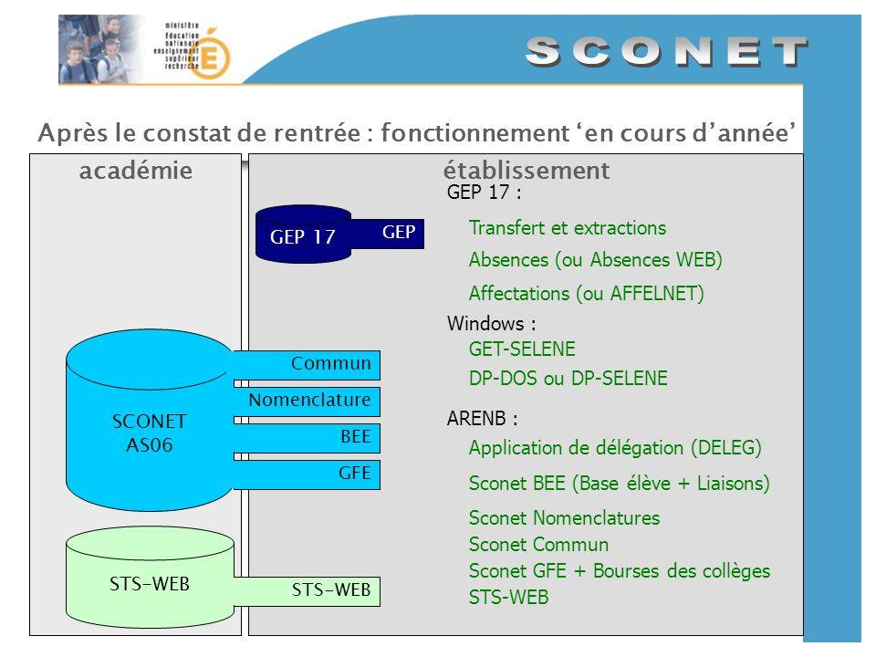 Après le constat de rentrée : fonctionnement en cours dannée établissementacadémie SCONET AS06 CommunNomenclatureBEEGFE GEP 17 GEP STS-WEB GEP 17 : Transfert et extractions Absences (ou Absences WEB) Affectations (ou AFFELNET) GET-SELENE Sconet GFE + Bourses des collèges STS-WEB Sconet Nomenclatures Sconet BEE (Base élève + Liaisons) ARENB : Sconet Commun Application de délégation (DELEG) Windows : DP-DOS ou DP-SELENE