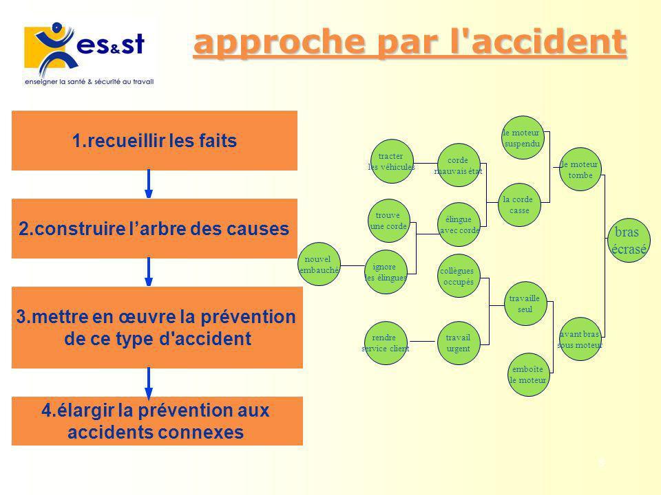 8 approche par l'accident approche par l'accident 4.élargir la prévention aux accidents connexes 1.recueillir les faits2.construire larbre des causes3