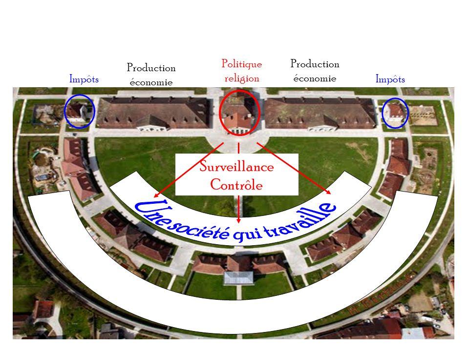 Politique religion Impôts Production économie Production économie Surveillance Contrôle