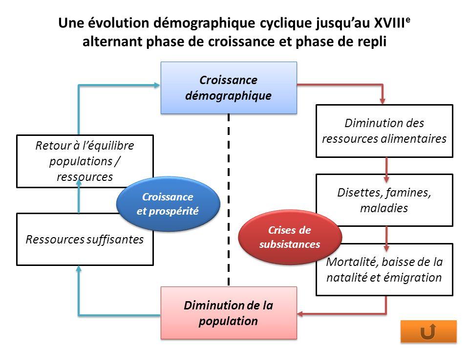 Croissance démographique Diminution de la population Retour à léquilibre populations / ressources Ressources suffisantes Diminution des ressources ali