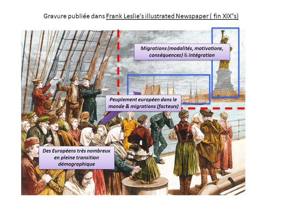 Gravure publiée dans Frank Leslies illustrated Newspaper ( fin XIX°s) Des Européens très nombreux en pleine transition démographique Migrations (modal