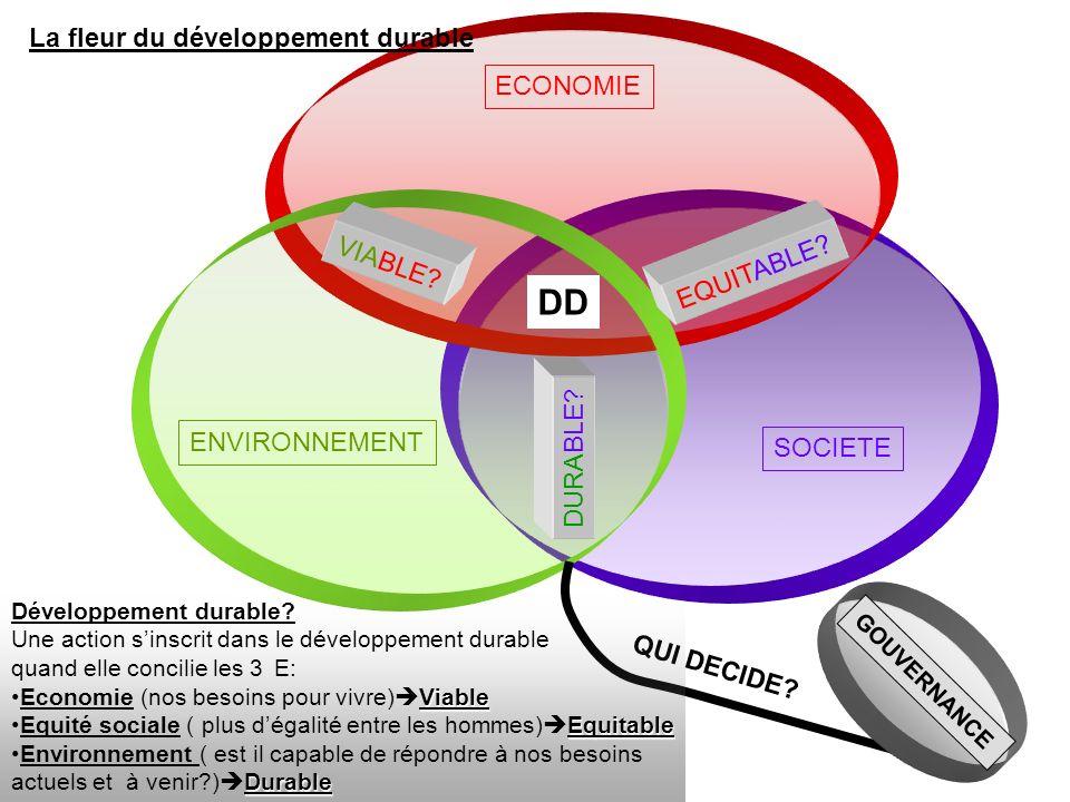 SOCIETE ECONOMIE ENVIRONNEMENT VIABLE? EQUITABLE? DURABLE? DD GOUVERNANCE QUI DECIDE? Développement durable? Une action sinscrit dans le développement