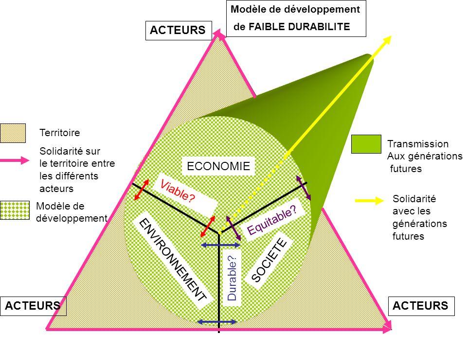 ECONOMIE ENVIRONNEMENT SOCIETE Viable? Equitable? Durable? Modèle de développement de FAIBLE DURABILITE ACTEURS Modèle de développement Transmission A