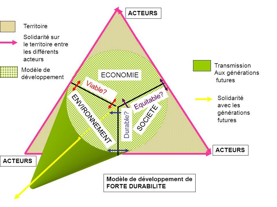 ECONOMIE ENVIRONNEMENT SOCIETE Viable? Equitable? Durable? Modèle de développement de FORTE DURABILITE Modèle de développement Territoire Solidarité s