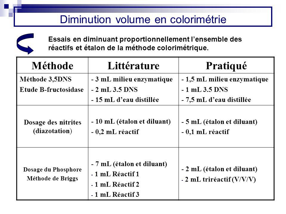 Diminution volume en colorimétrie Essais en diminuant proportionnellement lensemble des réactifs et étalon de la méthode colorimétrique. MéthodeLittér