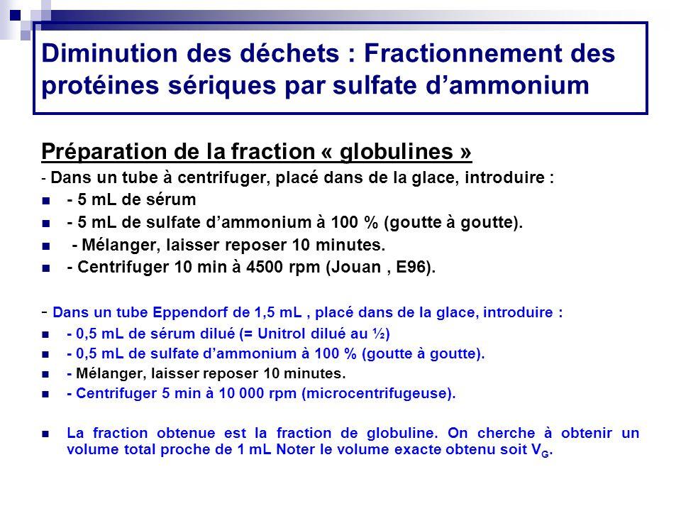 Diminution des déchets : Fractionnement des protéines sériques par sulfate dammonium Préparation de la fraction « globulines » - Dans un tube à centri