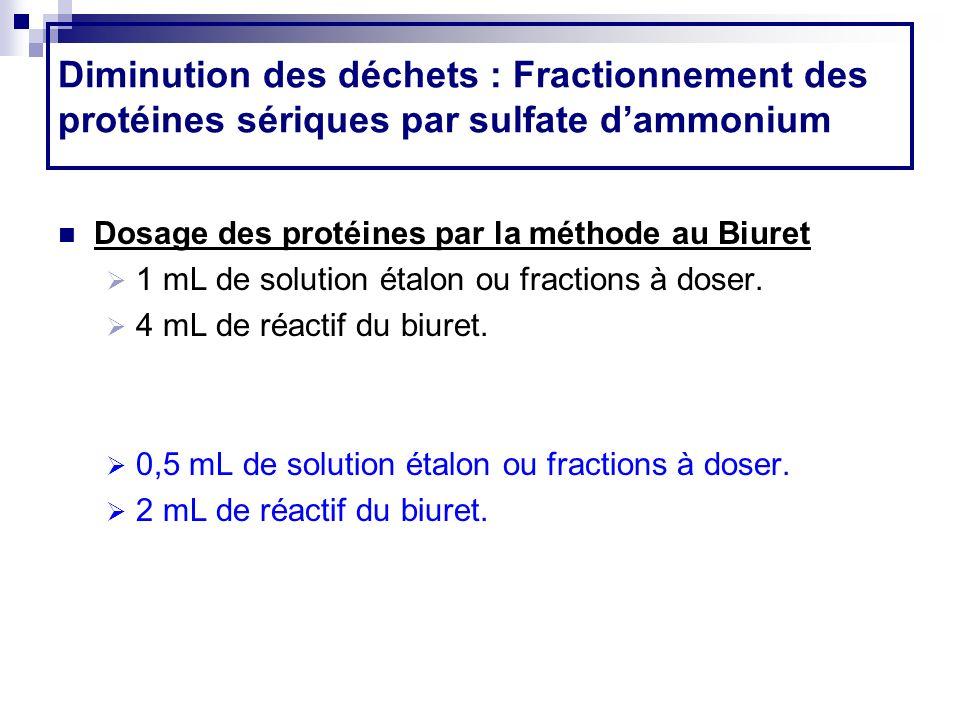 Diminution des déchets : Fractionnement des protéines sériques par sulfate dammonium Dosage des protéines par la méthode au Biuret 1 mL de solution ét