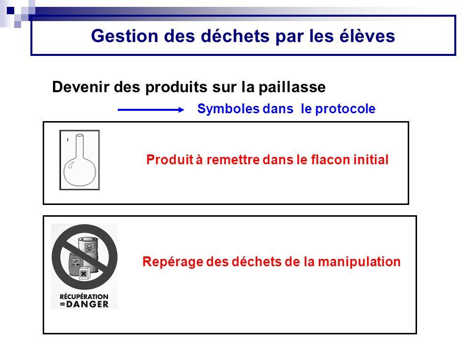 Gestion des déchets par les élèves Devenir des produits sur la paillasse Produit à remettre dans le flacon initial Symboles dans le protocole Repérage