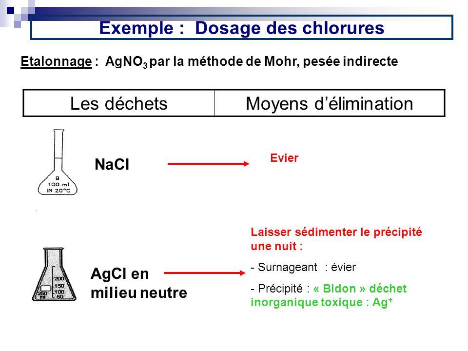 Exemple : Dosage des chlorures Evier Etalonnage : AgNO 3 par la méthode de Mohr, pesée indirecte Les déchetsMoyens délimination NaCl AgCl en milieu ne