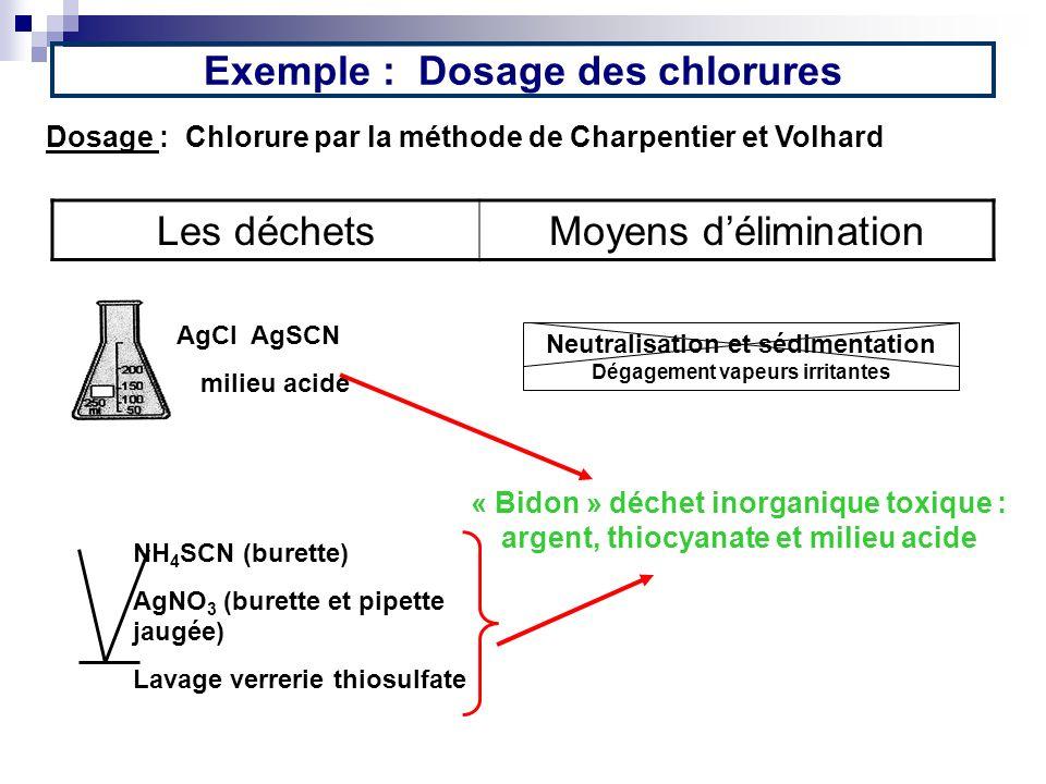 Exemple : Dosage des chlorures Dosage : Chlorure par la méthode de Charpentier et Volhard Les déchetsMoyens délimination AgCl AgSCN milieu acide Neutr