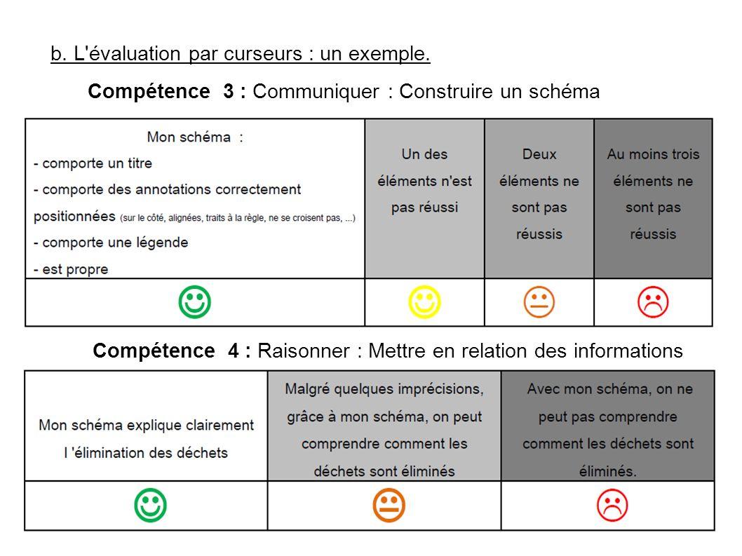 b. L'évaluation par curseurs : un exemple. Compétence 3 : Communiquer : Construire un schéma Compétence 4 : Raisonner : Mettre en relation des informa