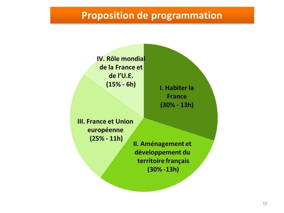 Proposition de programmation 18