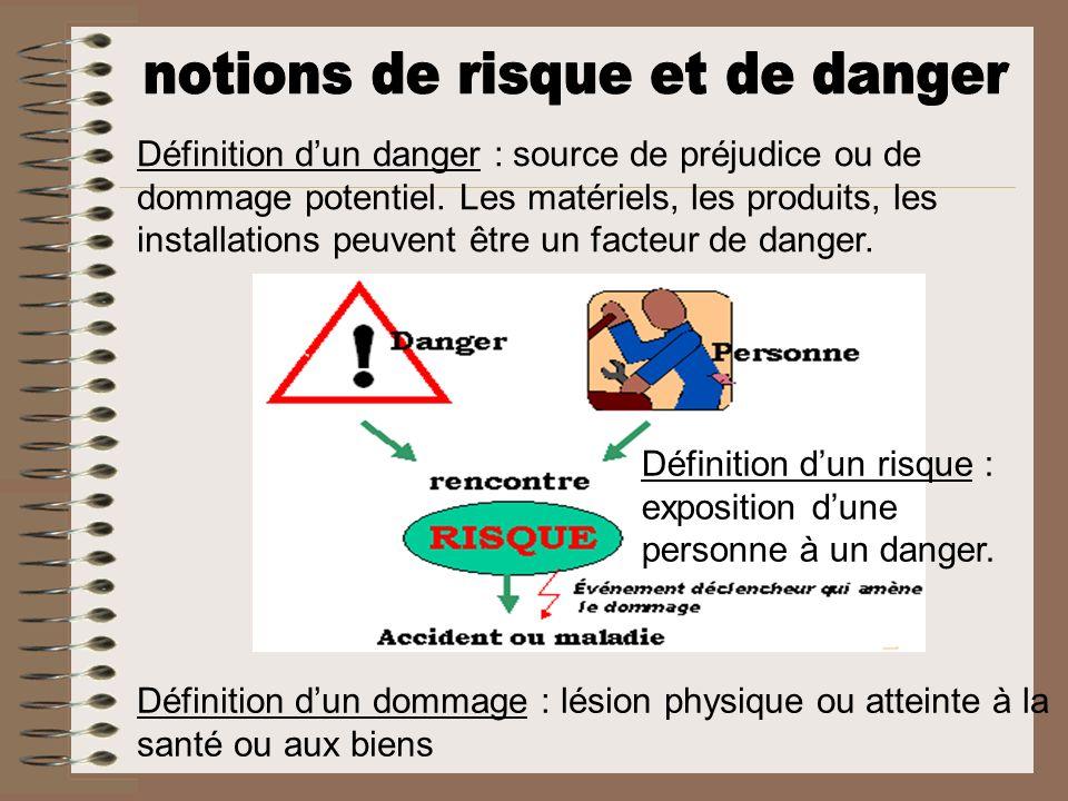 Définition dun danger : source de préjudice ou de dommage potentiel. Les matériels, les produits, les installations peuvent être un facteur de danger.