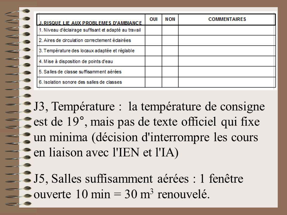 J3, Température : la température de consigne est de 19°, mais pas de texte officiel qui fixe un minima (décision d'interrompre les cours en liaison av