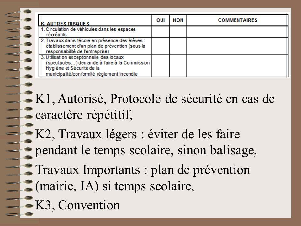 K1, Autorisé, Protocole de sécurité en cas de caractère répétitif, K2, Travaux légers : éviter de les faire pendant le temps scolaire, sinon balisage,